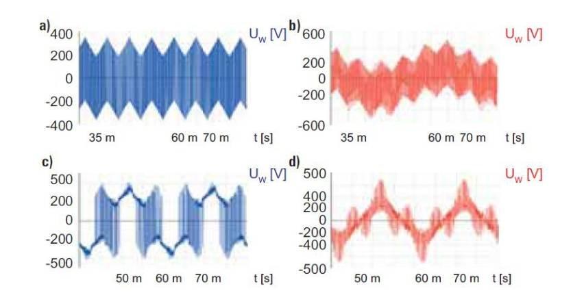 Stosowanie filtrów EMC w sieciach IT zasilających napędy z napięciowymi przemiennikami częstotliwości