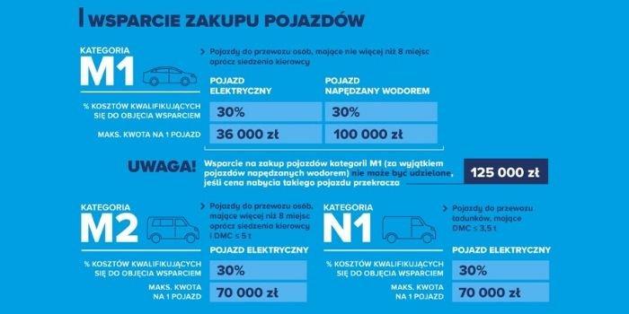 Już jest! Rozporządzenie dotyczące dopłat do samochodów elektrycznych dla przedsiębiorców