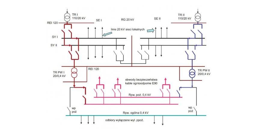 Zasilanie elektryczne urządzeń energetyki funkcjonujących w czasie pożaru