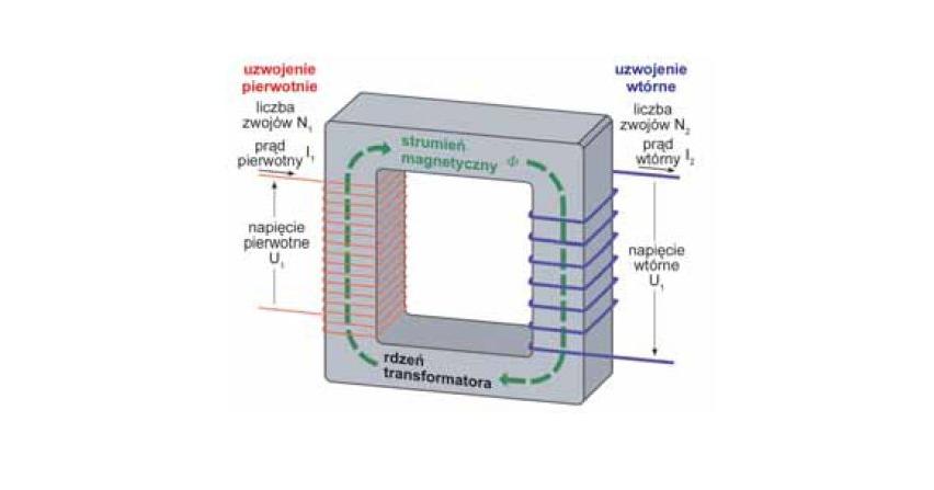 Kurs praktycznego wykorzystania programu ATP - EMTP (część 4.)
