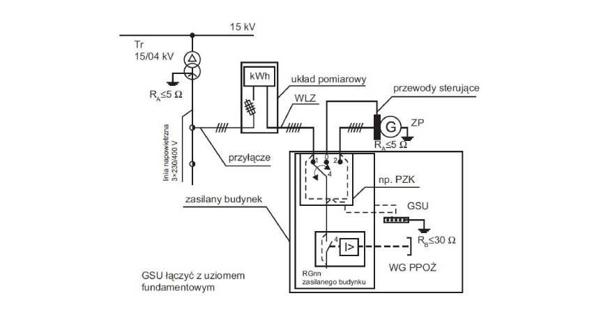 Źródła zasilania awaryjnego i gwarantowanego w układach zasilania obiektów budowlanych (część 2.)