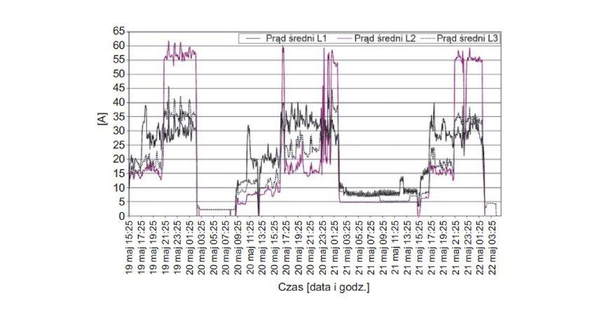 Analiza obciążeń i zużycia energii elektrycznej podczas imprezy masowej
