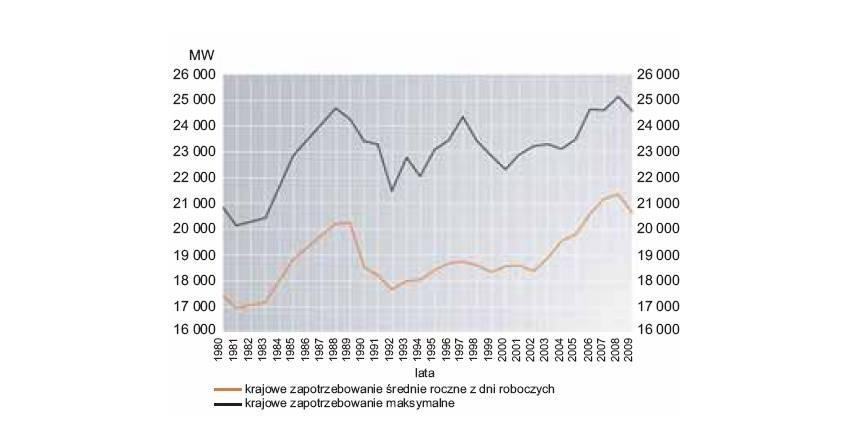 Analiza statystyczna oraz prognozy miesięcznego zapotrzebowania na energię elektryczną (część 1)