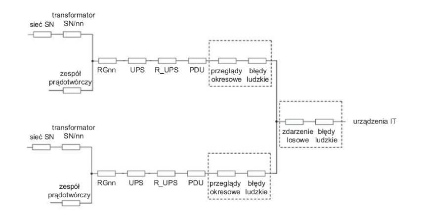 Analiza układów zasilania dla obiektu typu data center w zależności od wymaganego poziomu niezawodności (część 2)