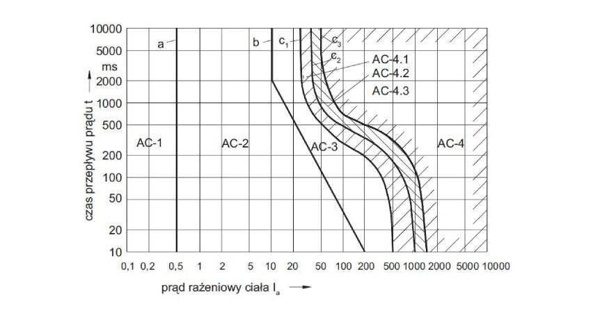 Bezpieczeństwo elektryczne systemu ochrony przeciwporażeniowej w urządzeniach niskiego napięcia