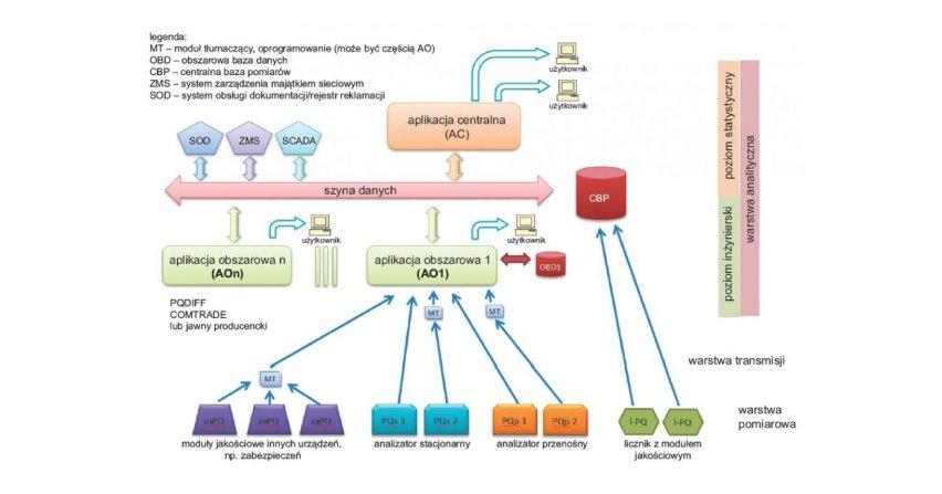 Budowa systemu akwizycji danych z analizatorów jakości energii elektrycznej
