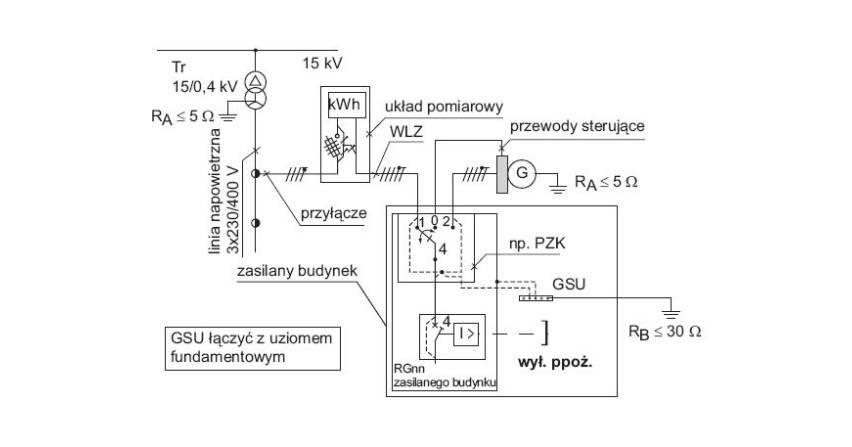 Dobór mocy zespołu prądotwórczego (część 1)