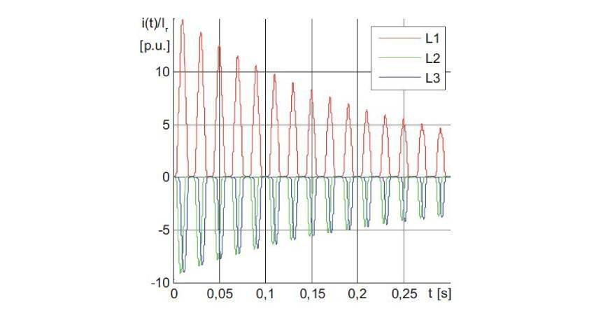 Działanie zabezpieczeń nadprądowych w stanach nieustalonych towarzyszących włączaniu nieobciążonych transformatorów SN (część 1.)