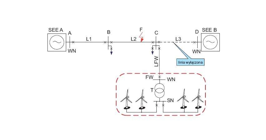 Funkcjonowanie elektroenergetycznej automatyki zabezpieczeniowej sieci WN przy niewielkiej wartości prądu zwarciowego generowanego przez farmę wiatrową