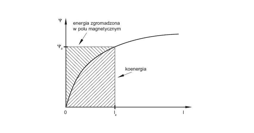 Identyfikacja parametrów równania napięciowego dla uzwojenia SRM
