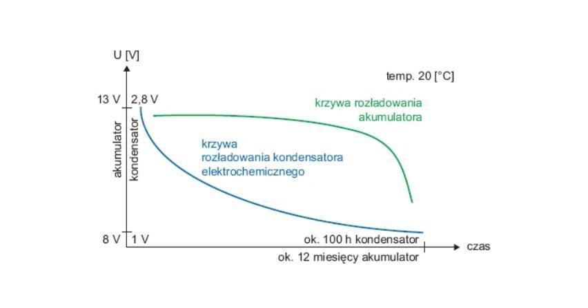 Inicjatywa zastosowania superkondensatorów w układzie zasilania napędów rozłączników średniego napięcia