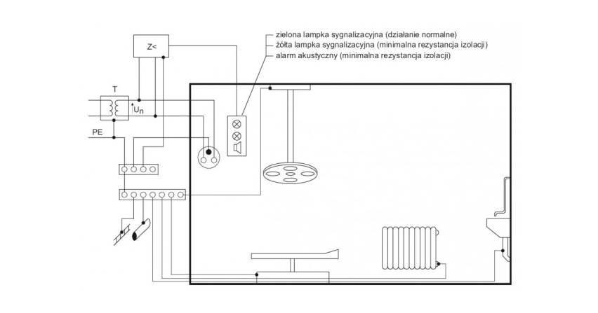 Instalacje elektryczne w pomieszczeniach medycznych