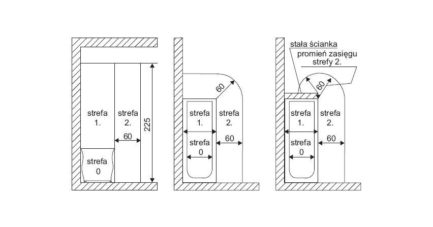 Instalacje elektryczne w pomieszczeniach wyposażonych w wannę lub prysznic