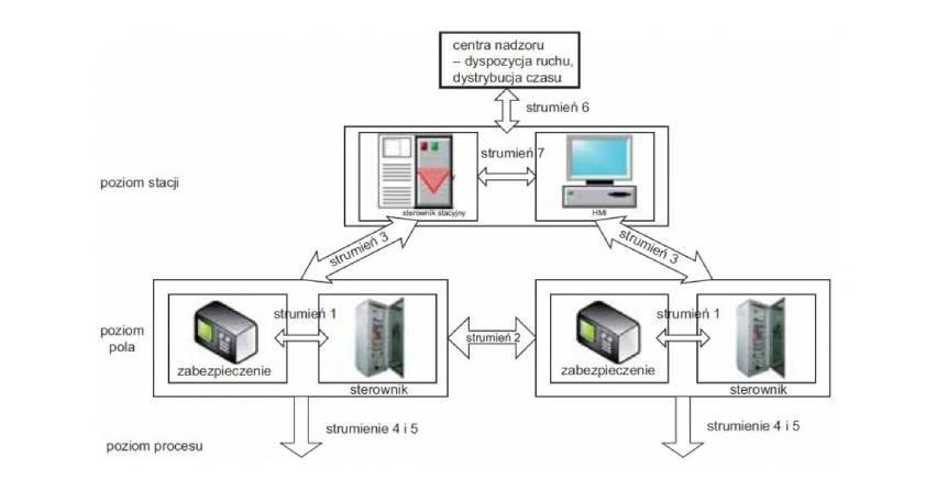 Komunikacja zgodna z IEC 61850