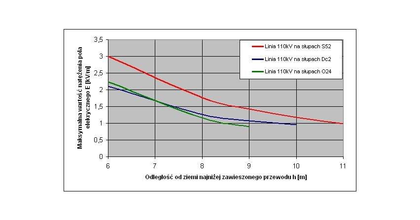 Kwestia ustanowienia obszaru ograniczonego użytkowania waspekcie oceny oddziaływania linii energetycznych WN naśrodowisko