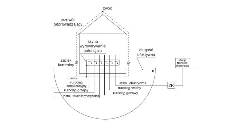 Ocena systemów uziemień zwykorzystaniem pomiarów metodą udarową