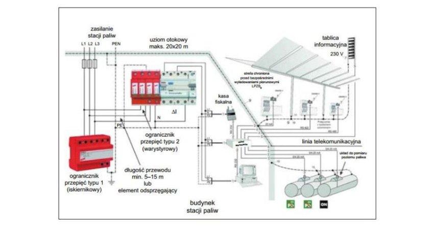 Ochrona odgromowa iprzeciwprzepięciowa stacji paliw
