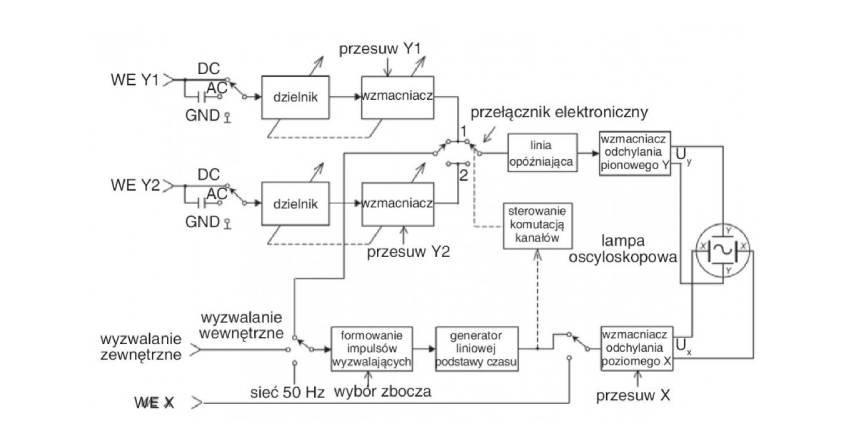 Oscyloskopy analogowe i cyfrowe