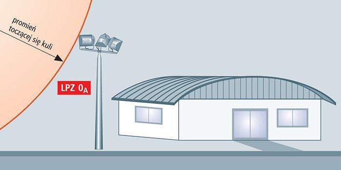 Ochrona oświetlenia ulicznego przed skutkami wyładowań piorunowych i przepięć