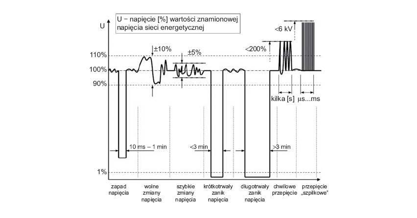 Pomiary jakości energii elektrycznej – zagadnienia wybrane