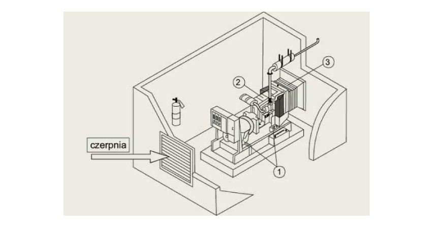 Pomieszczenia z zespołami prądotwórczymi - podstawowe wymagania