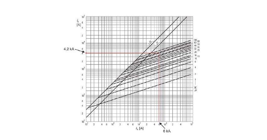 Problemy dobezpieczania wyłączników różnicowoprądowych