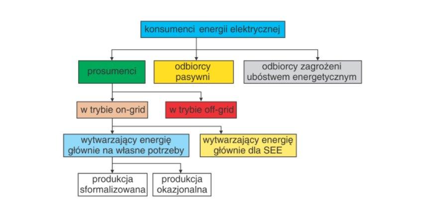 Prosument – nowa struktura instalacji elektroenergetycznych