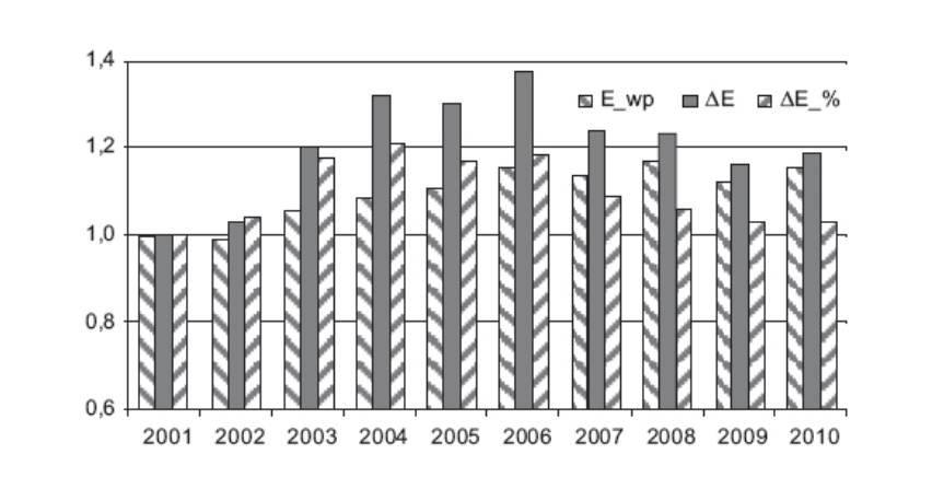 Straty energii elektrycznej w krajowym systemie elektroenergetycznym