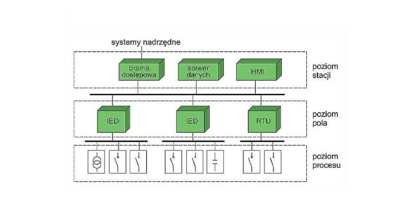 Systemy sterowania i nadzoru w stacjach elektroenergetycznych