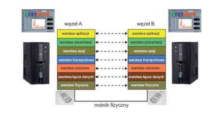 Technologie przesyłania danych w systemach automatyki przemysłowej