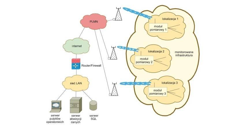 Technologie transmisji danych  w sieciach komórkowych i ich zastosowanie do zdalnego nadzoru i pomiarów w rozproszonych systemach elektroenergetycznych