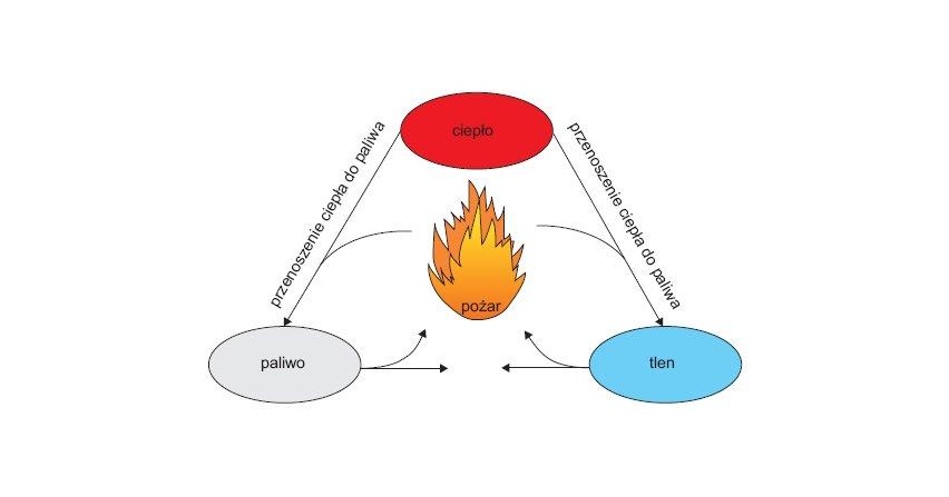 Wpływ pożaru na wartość napięcia zasilającego urządzenia elektryczne które muszą funkcjonować w czasie pożaru