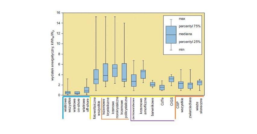 Wpływ produkcji i recyklingu elektrowni fotowoltaicznych na środowisko