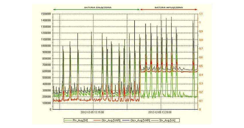 Wpływ szybkości komutacji baterii kondensatorów na zawartość wyższych harmonicznych