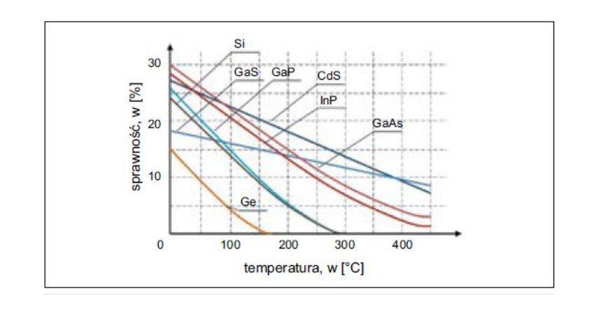 Wpływ wybranych czynników eksploatacyjnych na sprawność ogniw fotowoltaicznych