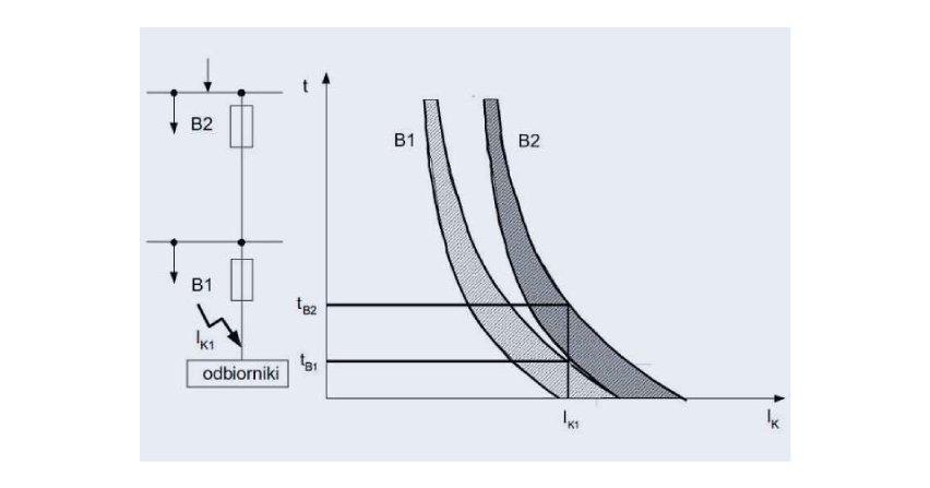 Wybrane zagadnienia selektywności w instalacjach elektroenergetycznych niskiego napięcia