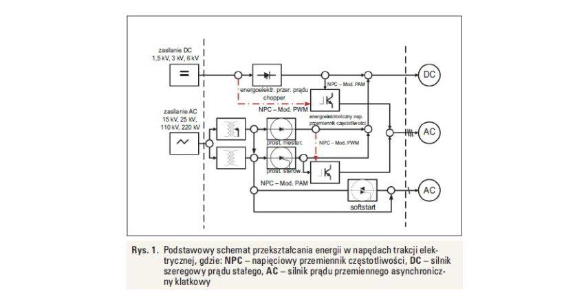 Zaburzenia doziemne przemienników częstotliwości w układach kolejowych