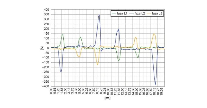 Zaburzenia elektryczne wewnątrz sieci energetycznej zakładu drukarskiego (część 1)