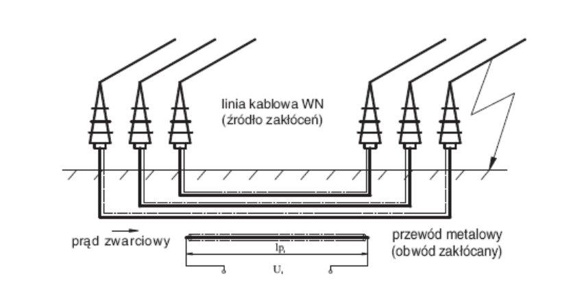 Zagrożenia i sposoby ograniczenia zakłóceń od linii kablowych WN