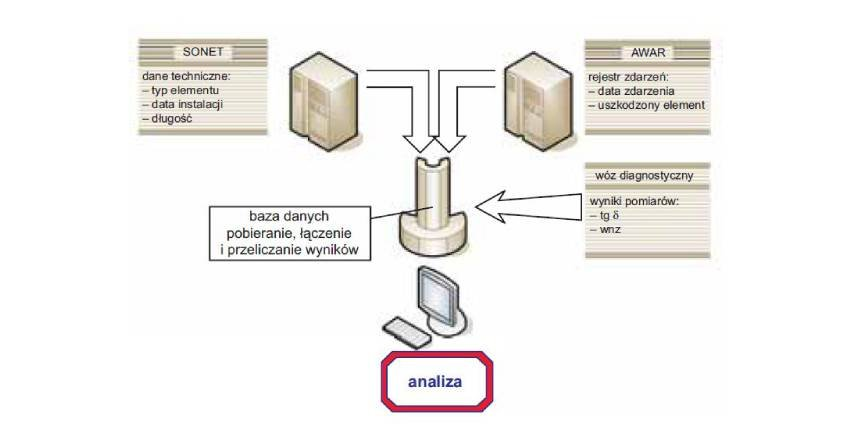 Zintegrowana baza danych narzędziem eksploatacji linii kablowych SN
