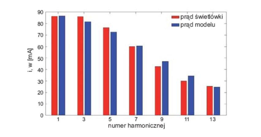 Interakcje wyższych harmonicznych napięcia zasilania odbiornika nieliniowego w kontekście przepływu mocy czynnej