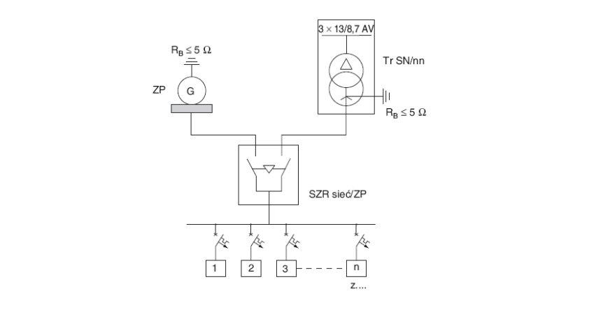 Ocena skuteczności samoczynnego wyłączania w instalacjach zasilanych przez zespół prądotwórczy