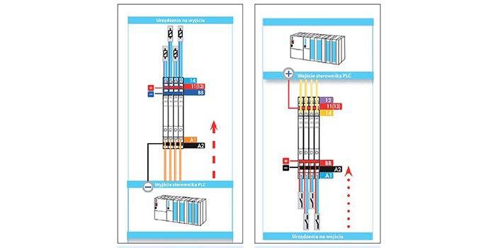 Czy sterowniki PLC wyparły z instalacji przekaźniki?