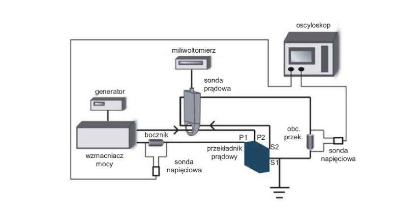 Zastosowanie sondy prądowej do wyznaczania różnicy wartości skutecznych prądów sinusoidalnych