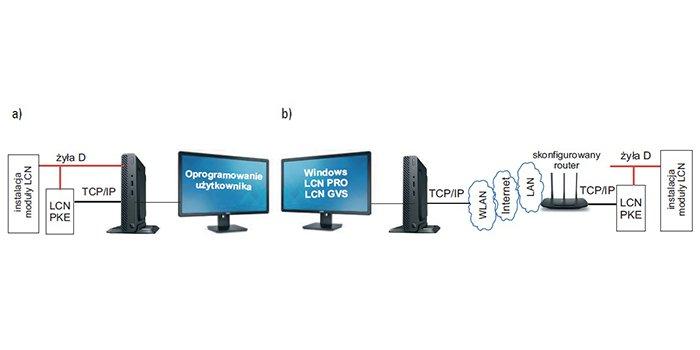 Funkcjonalności instalacji budynku prosumenta udostępniane przez chmurę i internet 5G