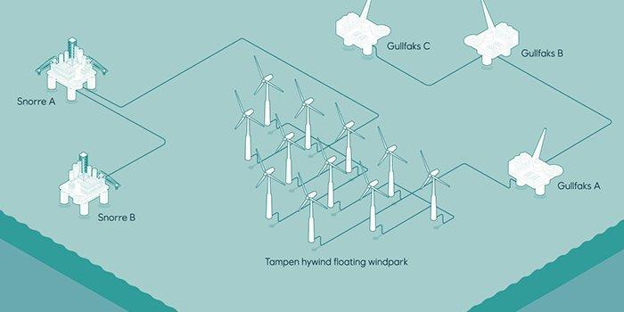 Nietypowa inwestycja w morską farmę wiatrową