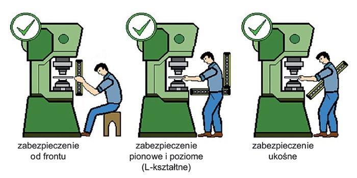Bezpieczeństwo i zasilanie w układach sterowania maszyn i urządzeń