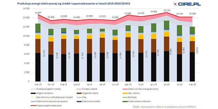 Wzrost importu energii elektrycznej w marcu 2020 r.