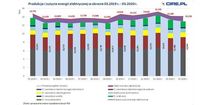 Krajowe zużycie energii elektrycznej w marcu spadło o prawie 4%