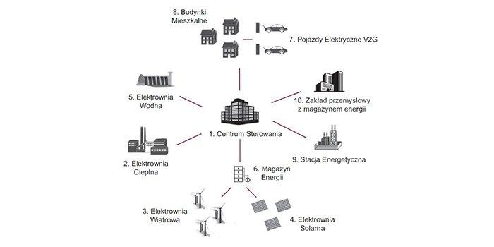 Systemy zarządzania dystrybucją energii w energetyce rozproszonej
